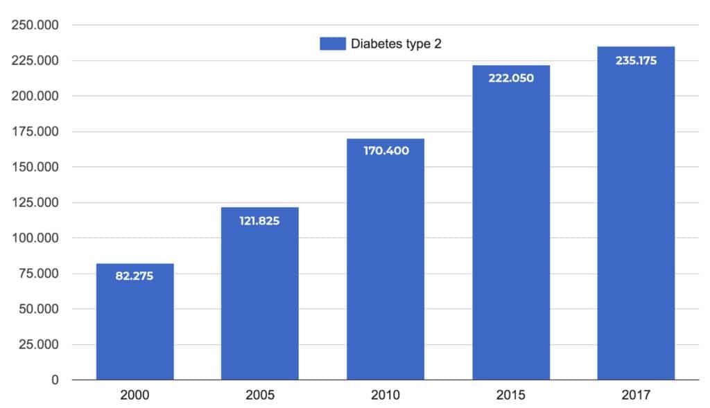 diabetes tipo 1 de kost ved