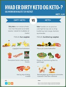 ketoliv-menu-hvad-er-dirty-keto